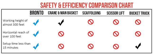 Safety Comparison Chart